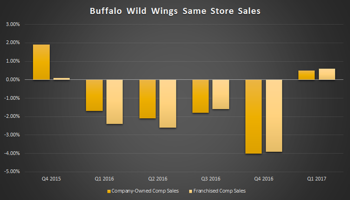 B-Dubs has suffered negative comp sales for all of 2016, but notched a slight increase in the first quarter of 2017.
