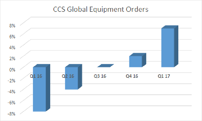 CCS orders by quarter, showing growth in Q4 2016 and Q1 2017.