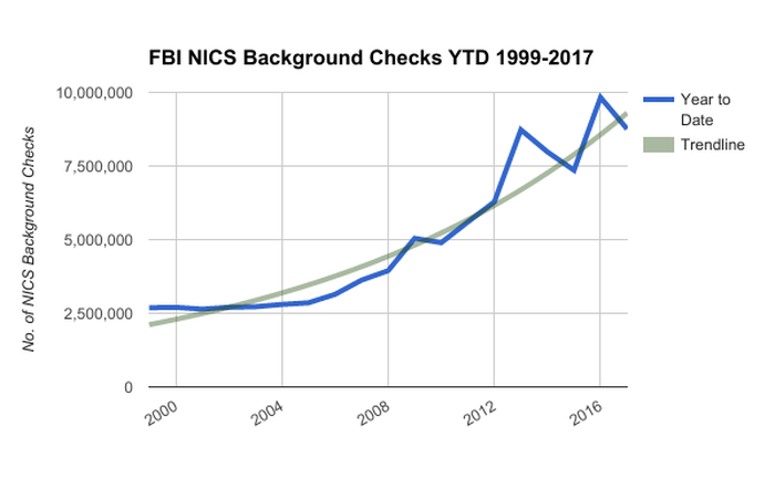 Chart showing rise of gun buyer background checks over time and the trend line for them