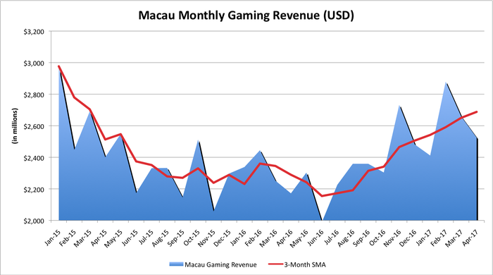 Chart of Macau's gaming revenue from January 2015 to April 2017.