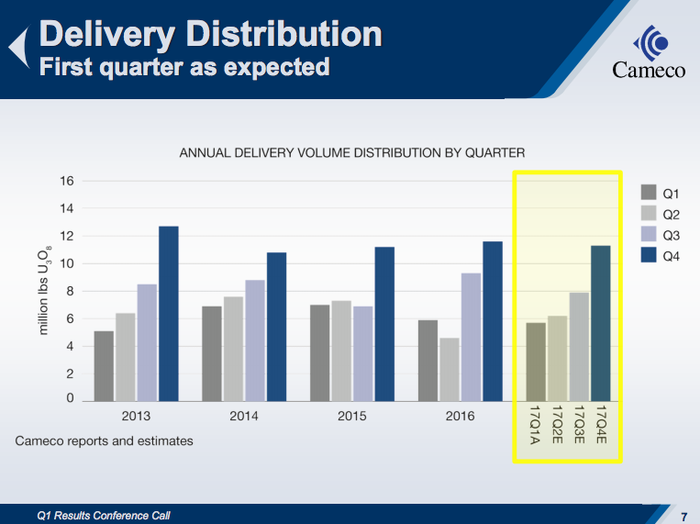 Cameco's first quarter is historically its weakest sales wise.