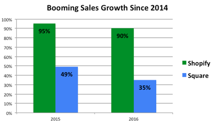 Chart showing growth of sales at both Square and Shopify.