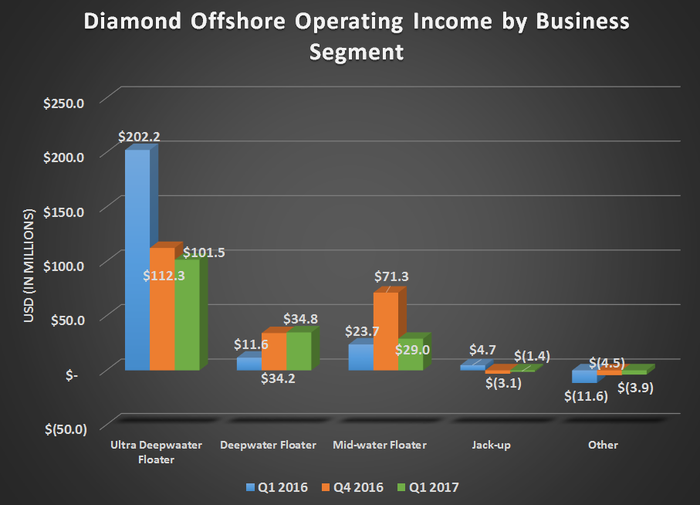 Diamond's operating income by business segment for Q1 2016, Q4 2016, and Q1 2017. Shows flat or declining results for all segments