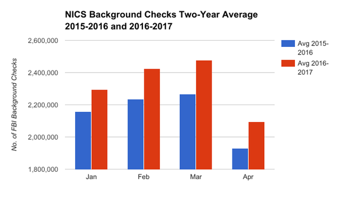 Chart showing two-year average for monthly background checks between January and April from 2015 to 2017