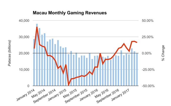 A graph showing Macau monthly gambling revenue.