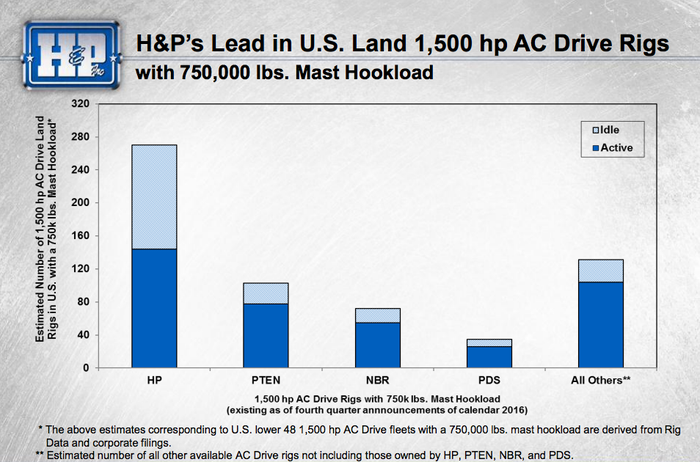 A bar graph shows that Helmerich and Payne has more AC drive rigs than its competitors.
