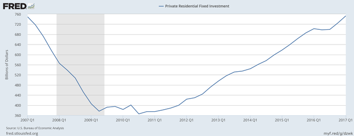 Chart showing fixed residential investment over the last decade.