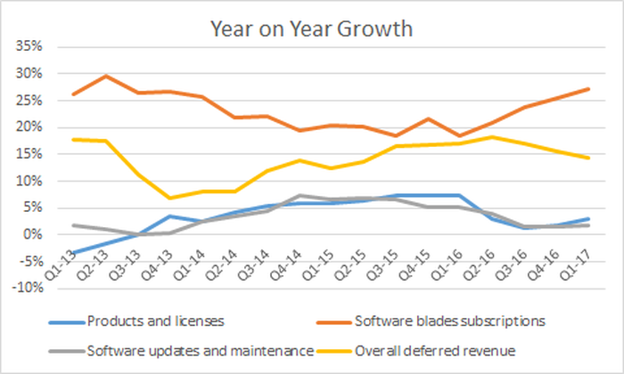 deferred revenue growth remains strong