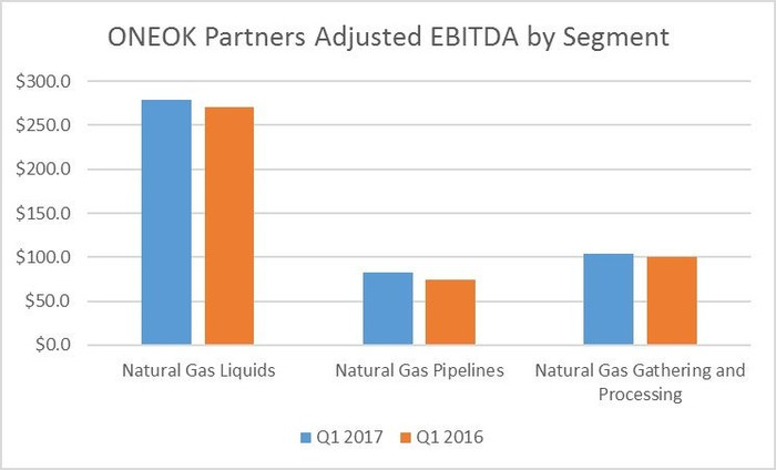 Chart comparing the first quarter results of ONEOK Partners segments in 2016 and 2017.