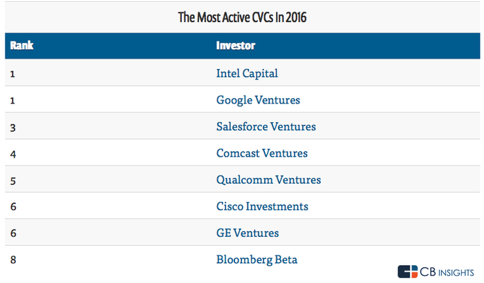 Chart of the most active corporate venture capitalists in 2016