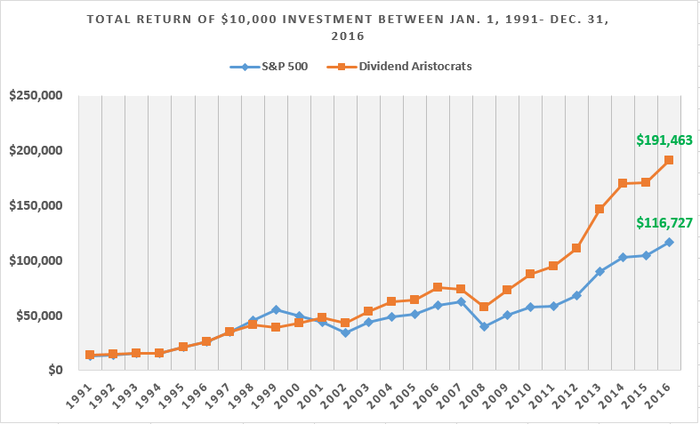 Over the past 25 years, Dividend Aristocrats have handily outperformed the broader S&P 500 index.