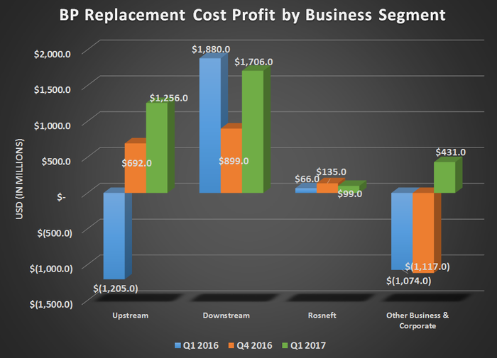 BP's replacement cost profits by business segments for Q1 2016, Q4 2016, and Q1 2017. Shows strong growth year over year for Upstream, flat for Downstream and Rosneft, and lower expenses for Corporate.