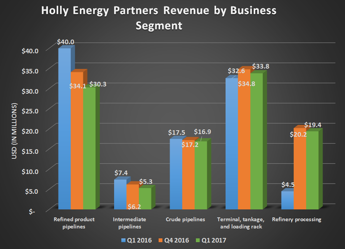 Holly Energy Partners revenue by business segment for Q1 2016, Q4 2016, and Q1 2017. Shows declines for refined product and intermediate pipelines with gains from refinery processing.