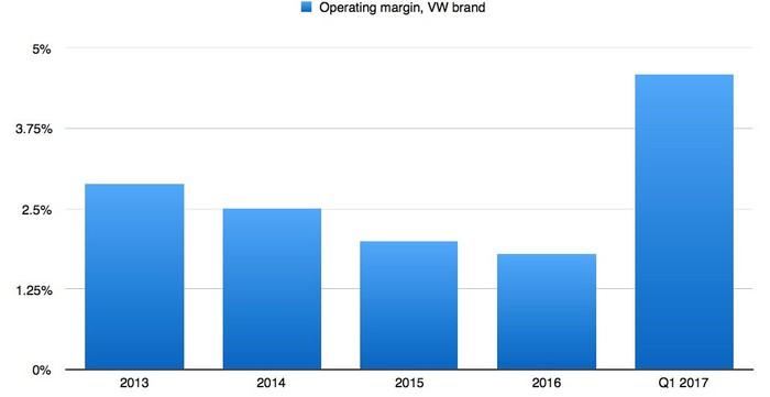 A graph comparing VW's operating margin for the current quarter to the (much lower) full-year results fro 2013 through 2016.