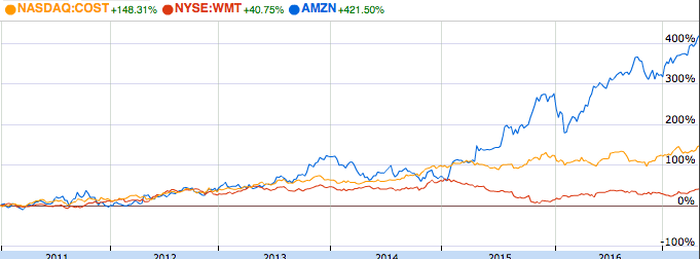 Stock chart showing returns for the three companies.
