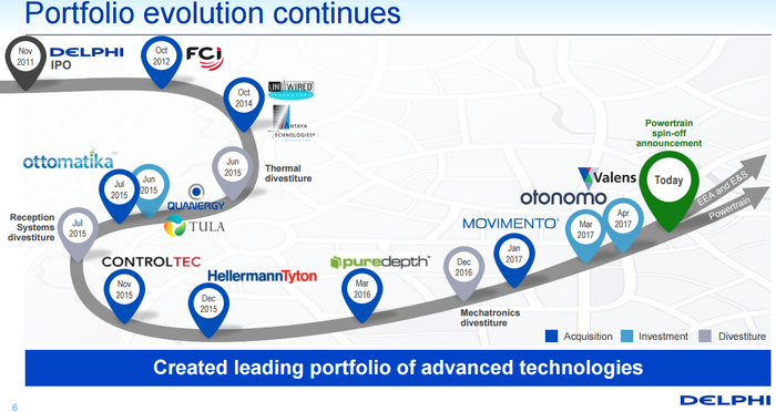 A timeline of Delphi's acquisitions and divestitures since 2011.