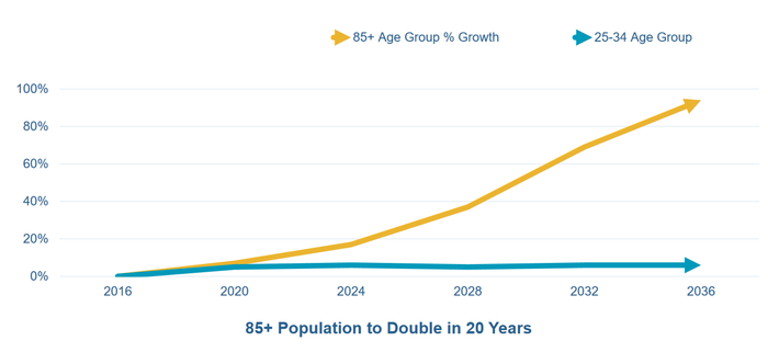 U.S. 85-and-older projected population growth.