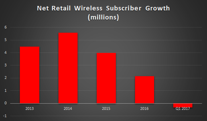A chart showing Verizon's multi-million growth in subscribers over the last few years. That growth has slowly dwindled, culminating in the shrinkage experienced in Q1 2017.