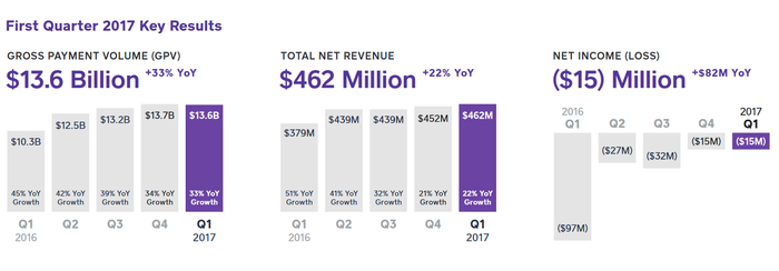 Bar chart of Square's payment-volume and revenue growth, and narrowing losses