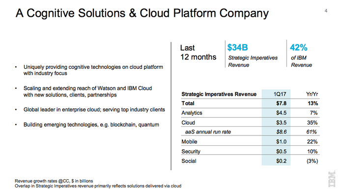 A slide of IBM's Q1 earnings report that announced its cloud and analytics services now account for 42% of this cheap tech company's revenue.