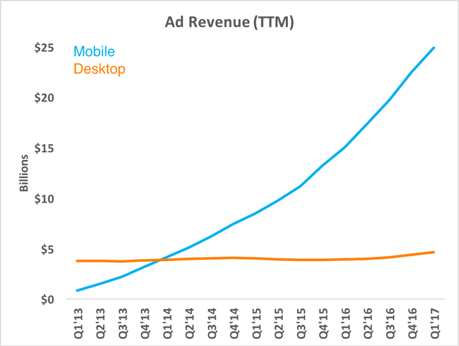 Chart showing mobile revenue rising while desktop revenue stays flat