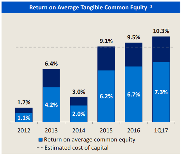 A bar chart showing Bank of America's return on tangible common equity from 2012-16.
