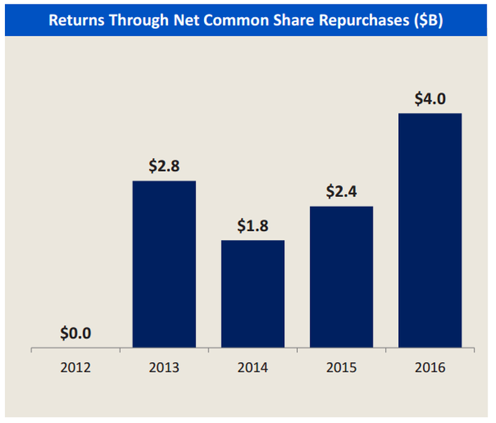 A bar chart showing Bank of America's annual stock buybacks from 2012-2016.