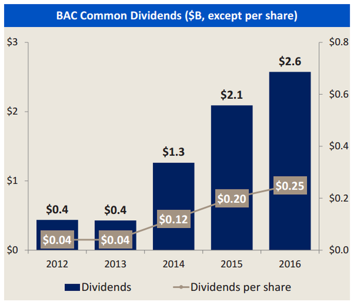 A bar chart showing the upward trend in Bank of America's annual dividend payout.
