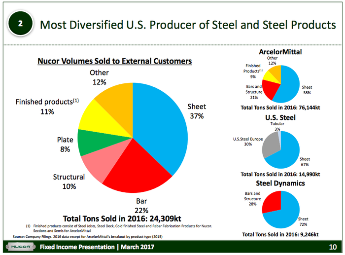 A pie chart showing that Nucor's product portfolio is more diversified than are those of its peers.