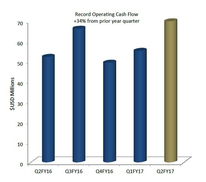 Chart showing Royal Gold's operating cash flows for recent quarters.