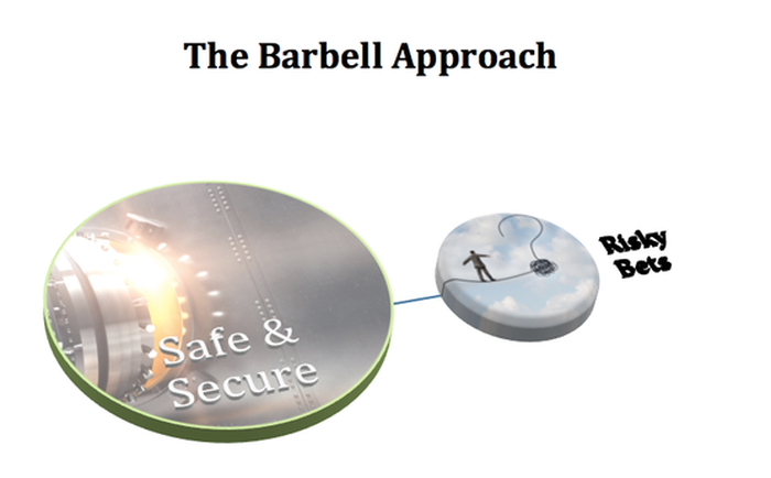 A visualization of the barbell technique.