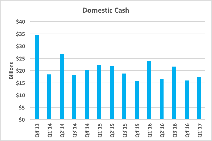 Chart showing domestic cash fluctuating, but never going below $15 billion