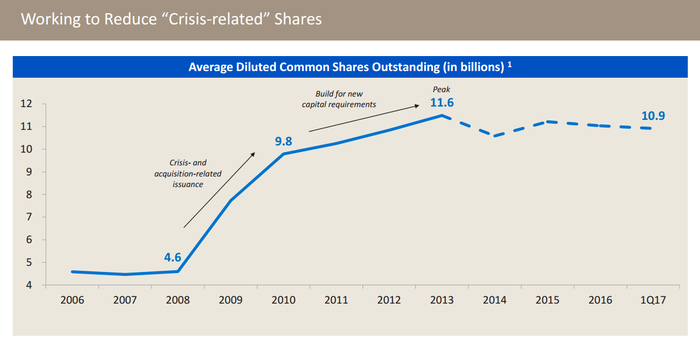 A chart showing the trend in Bank of America's outstanding share count.