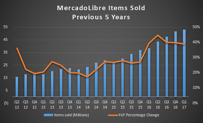 Chart showing growth in items sold.