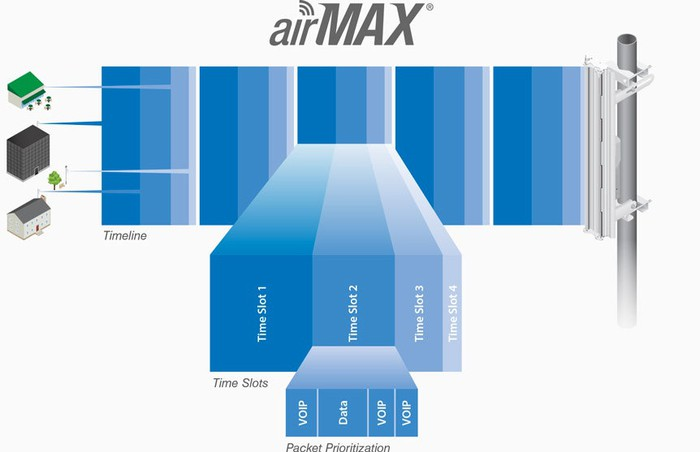 graphic showing Ubiquiti's TDMA technology