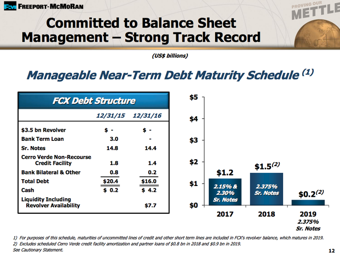 Freeport-McMoRan has worked hard to reduce debt.