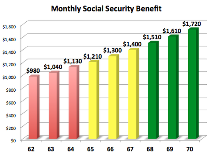 Chart showing increased benefits with age.