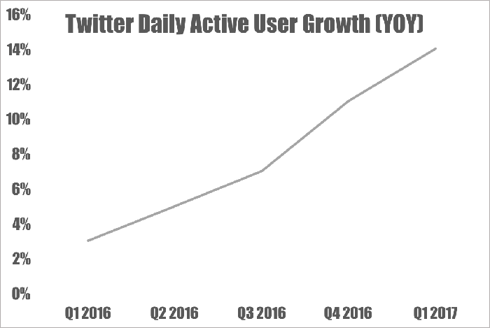 Line chart showing Twitter's quarterly growth in daily active users.