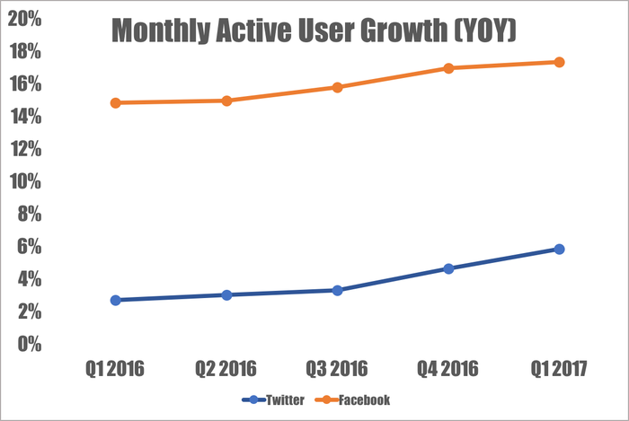 Line chart showing Facebook's monthly active user growth versus Twitter's.