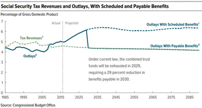 A chart showing that Social Security benefits will drop beginning in 2031.