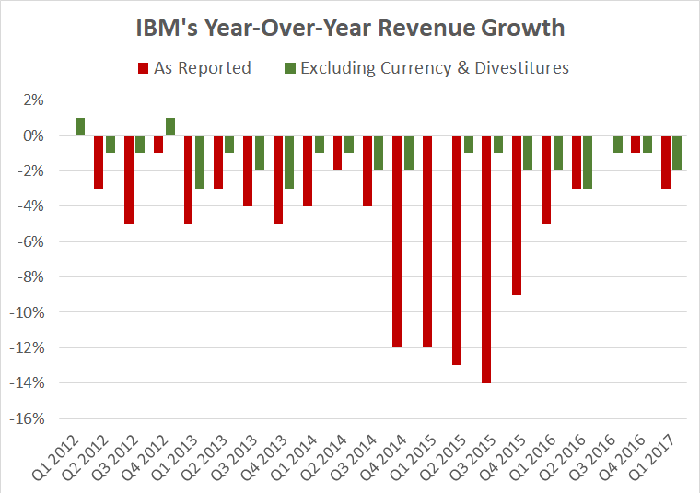 A chart showing IBM's reported and adjusted revenue growth.