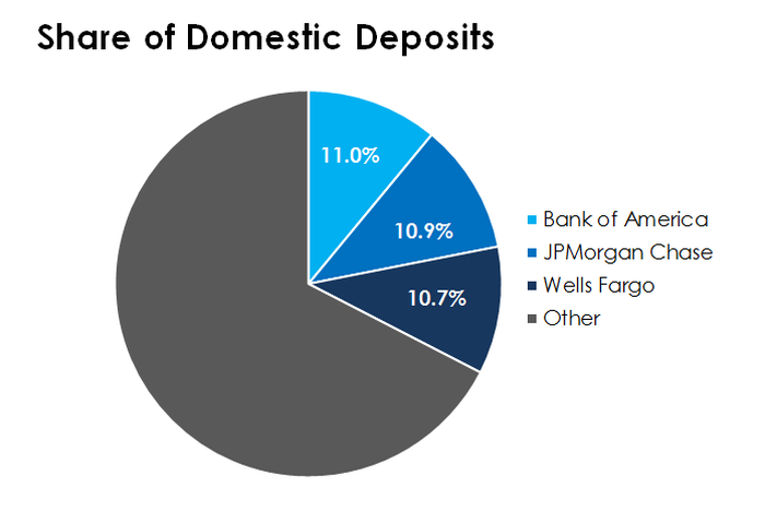 A pie chart show the domestic deposit market share of Bank of America, JPMorgan Chase, and Wells Fargo.