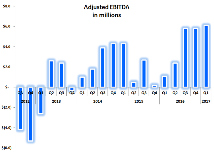 Bar chart showing TrueCar's three strongest quarters of adjusted-EBITDA happening over the past three quarters.