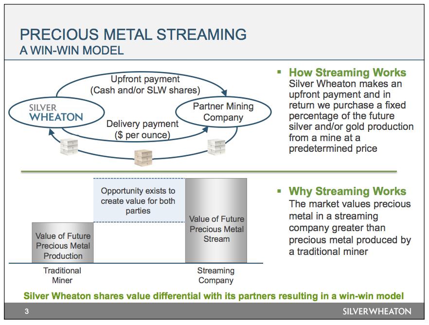 Silver Wheaton's  streaming model.