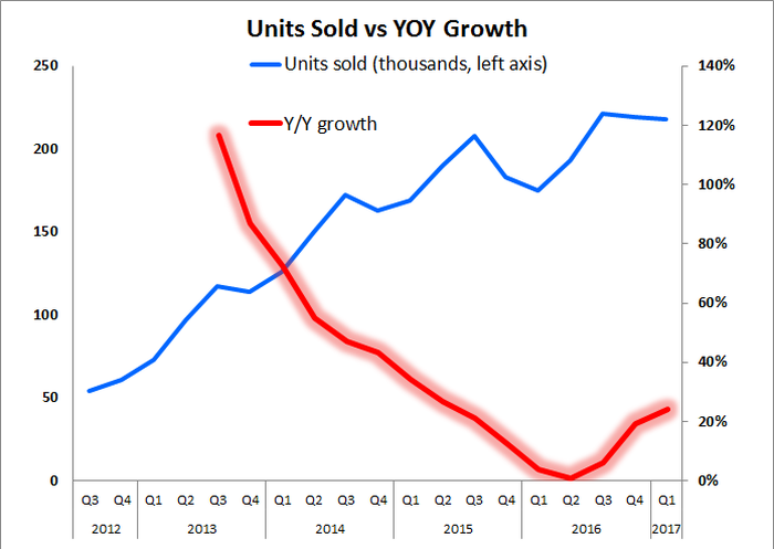 Line chart showing year-over-year growth in units rebounding starting  during Q2 of 2016.