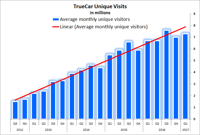 Chart showing consistent increase in unique visits between 2012 and 2017.