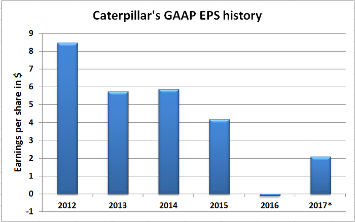 Chart showing Caterpillar's GAAP EPS history
