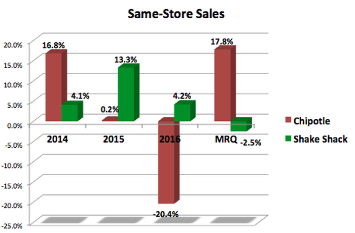 Chart showing changing comps at these two restaurants.