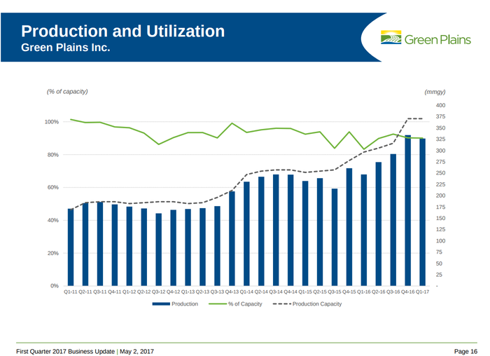 A graph of the company's production vs. utilization rate.