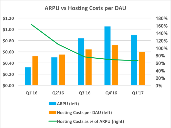 Chart showing hosting costs as a percentage of ARPU declining